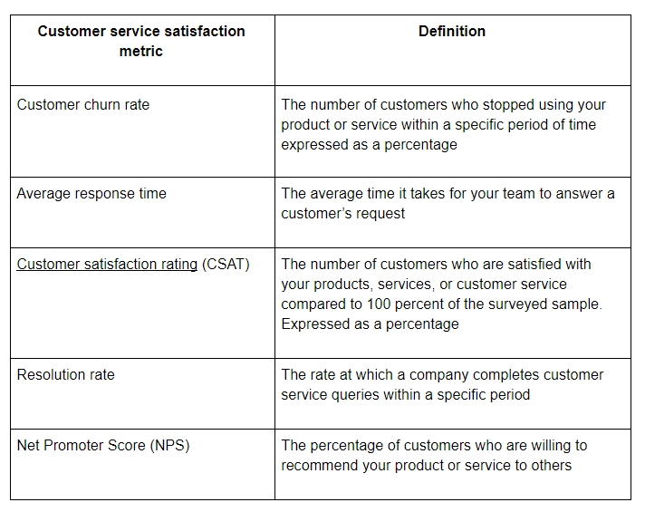 Key customer service satisfaction metrics