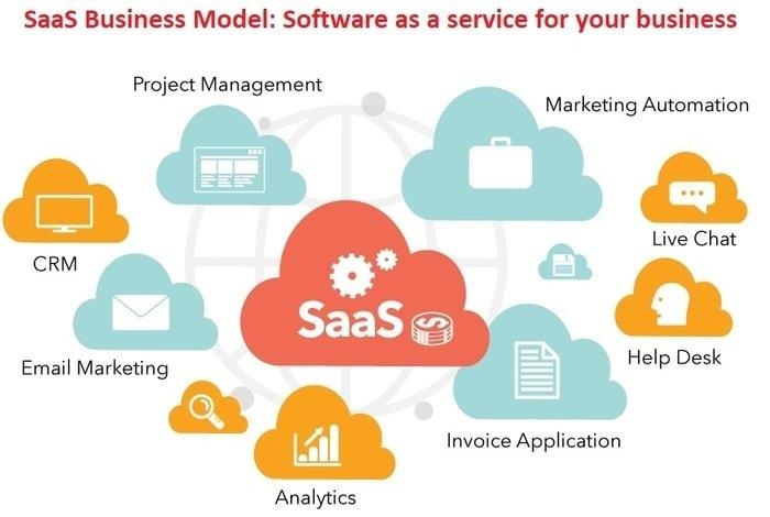 Saas business model explained