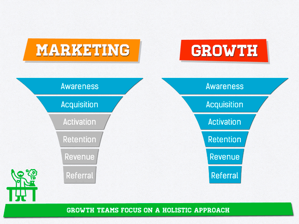 Traditional-vs-growth-marketing-hacking