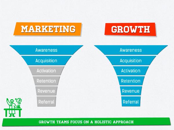 Traditional vs growth marketing
