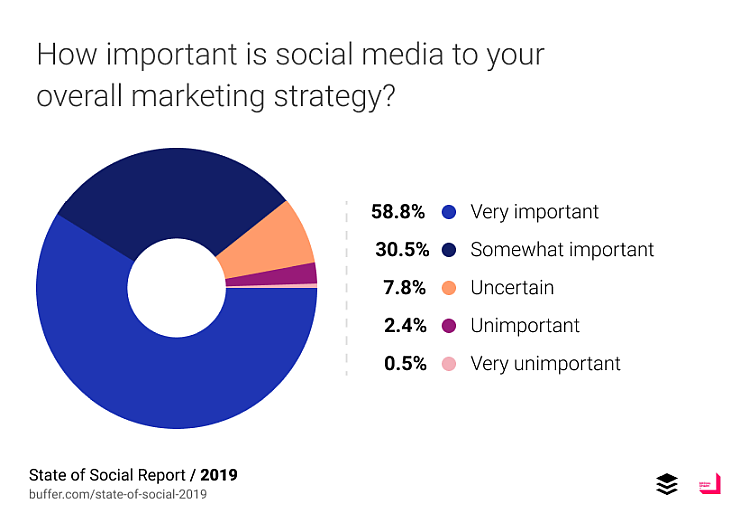 Social media strategy importance in building and measuring brand equity