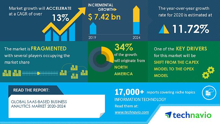 Market research report by Technavio