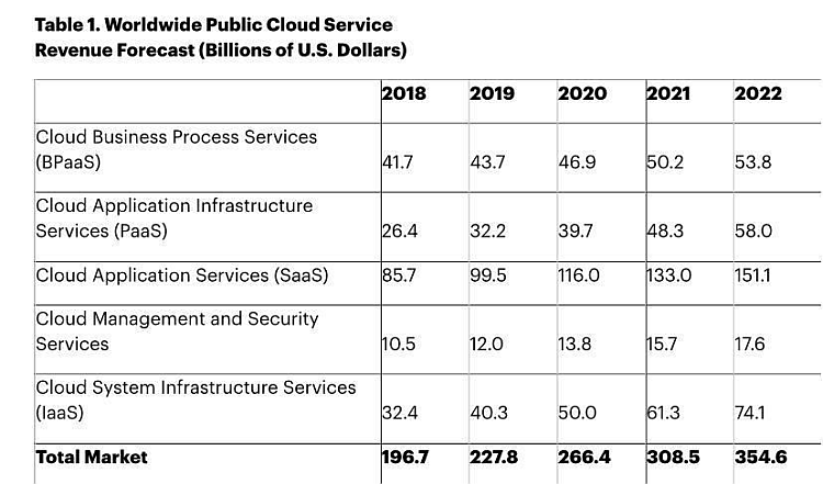 Stats about the future of cloud computing