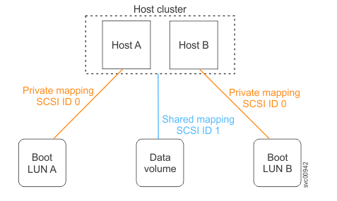 Host mapping