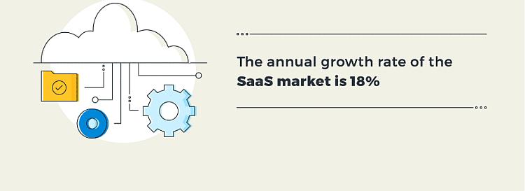 Saas growth rate