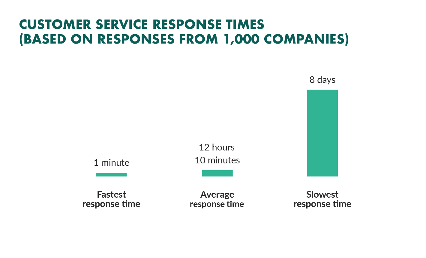 customer service response times superoffice