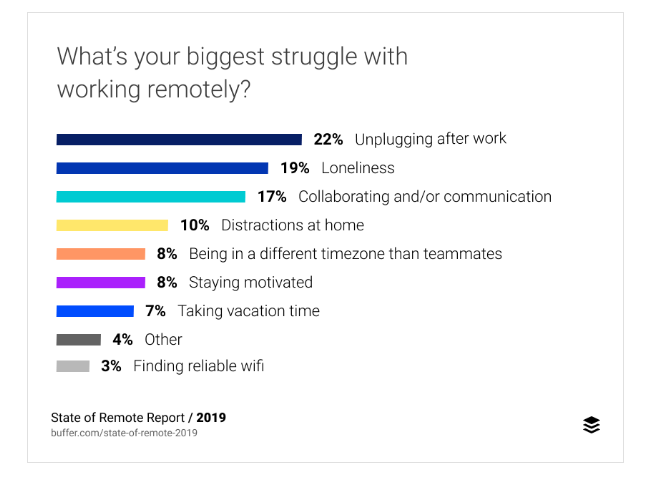 Difficulties working remotely