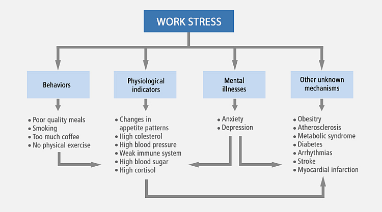 Health issues resulting from work stress