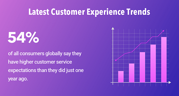 latest customer experience trends