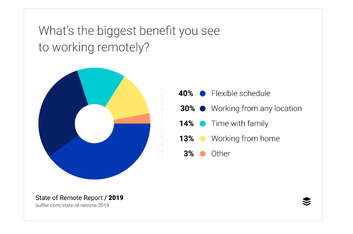 Positive aspects of remote work
