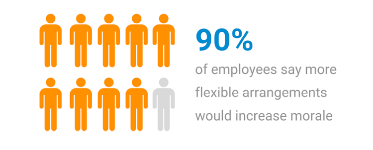 Flexibility is one of the biggest advantages of telecommuting