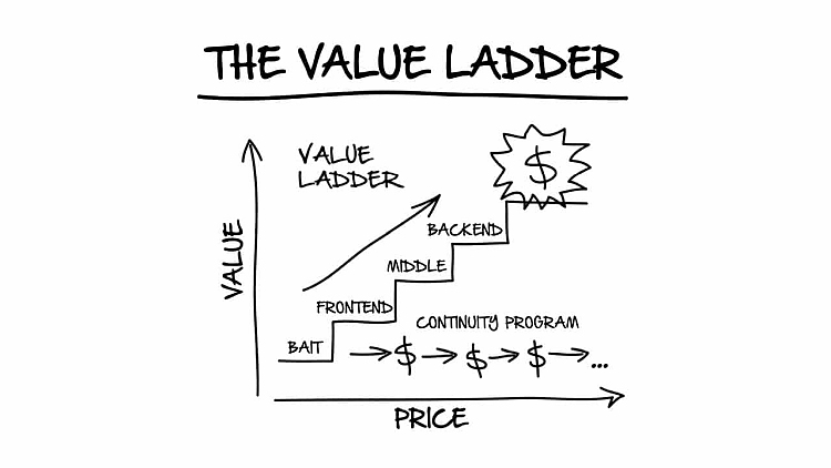 The-Value-Ladder