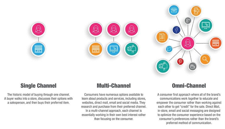 Benefits of orchestration and omnichannel marketing