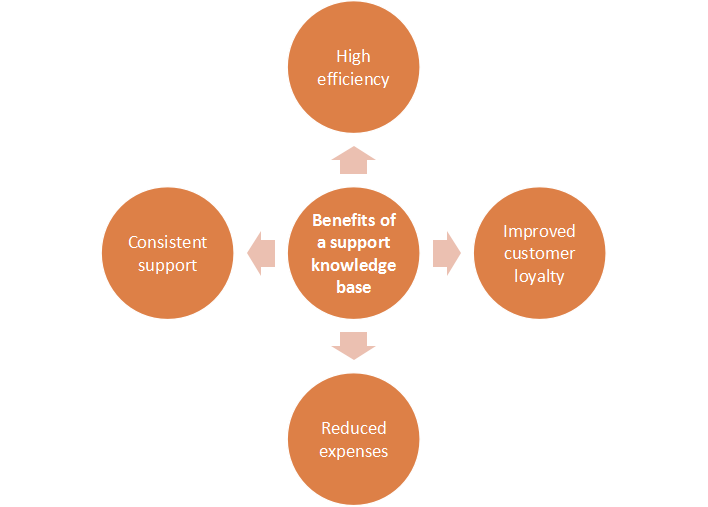 Benefits-of-support-knowledge-base