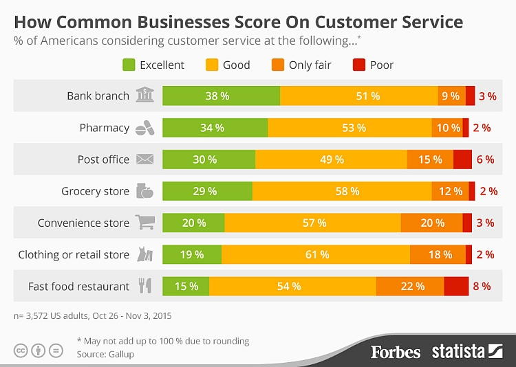 customer-service-score-by-business