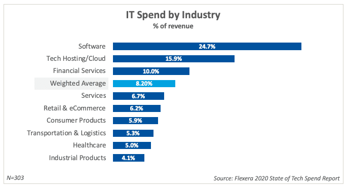 it-spend-by-industry