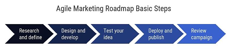 agile-marketing-roadmap