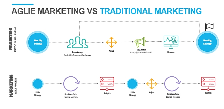 agile-vs-traditional-marketing