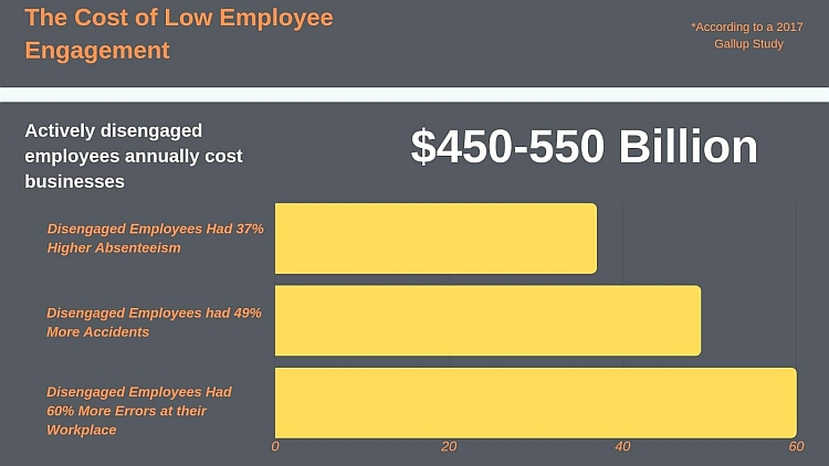 cost-of-low-employee-engagement