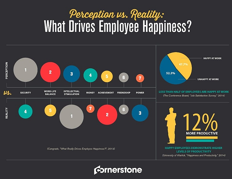 employee-happiness-stats