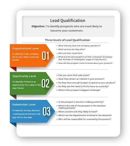 lead-qualification