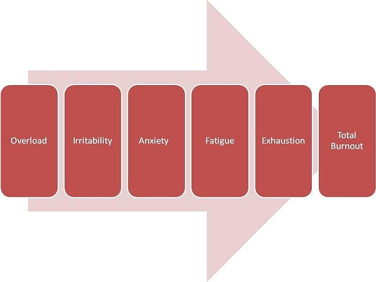 symptoms-of-burnout