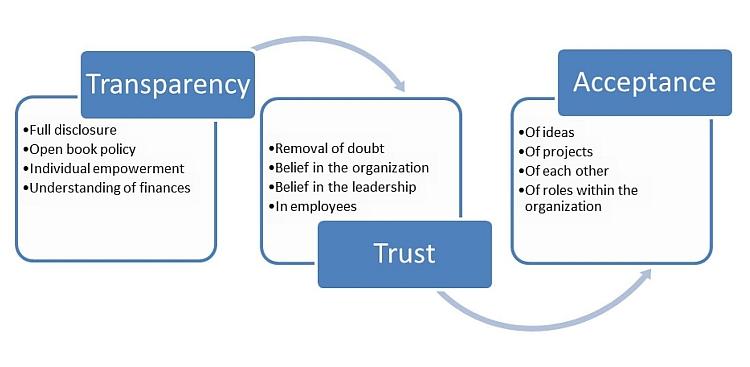 workplace-transparency