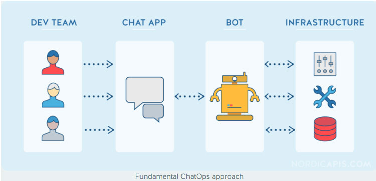 Fundamental-ChatOps-approach