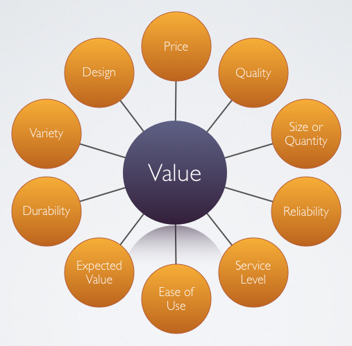 focus-on-the -value