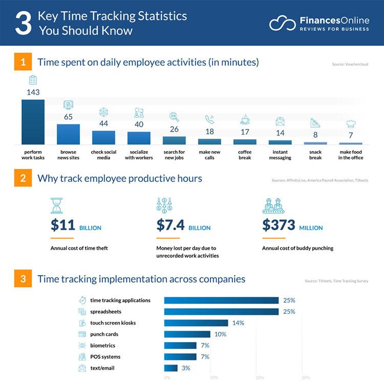 time-tracking-statistics