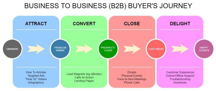 B2B-buyer-journey