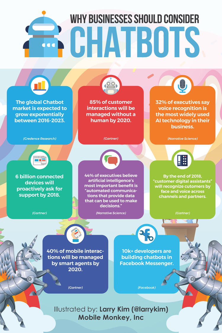 Importance-of-chatbots-for-content-marketing