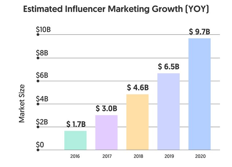 Influencer-marketing-spending-growth