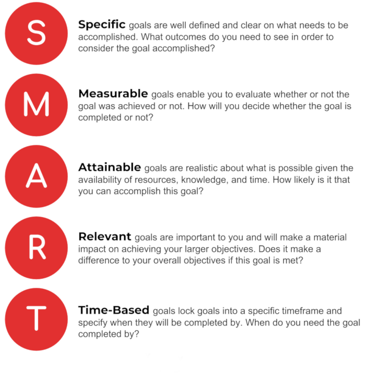 smart-goals-social-media-marketing-business