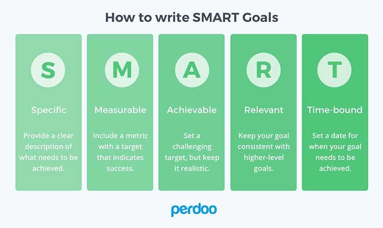 ecommerce-guide-smart-goals