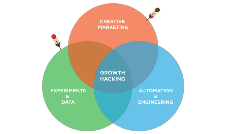 growth-hacking-components