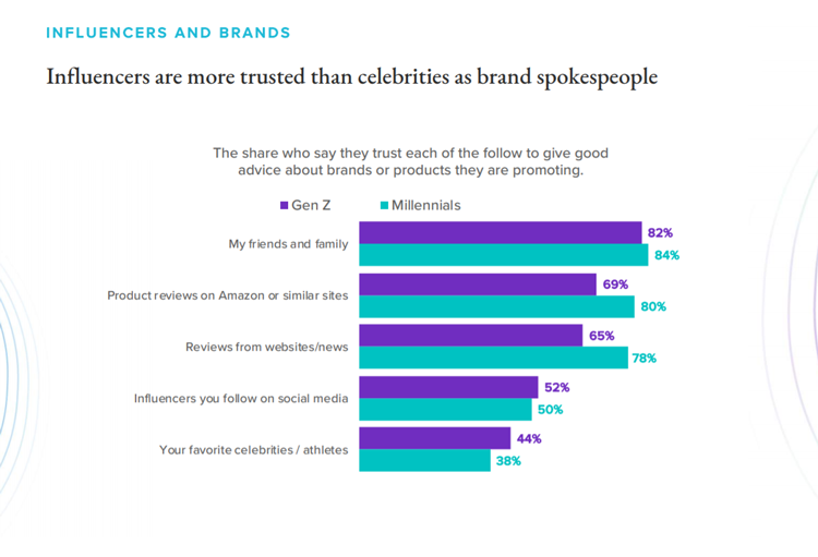 influencers-as-brand-spokespeople