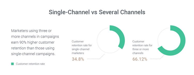 omnichannel-marketing-automation-retention-rate