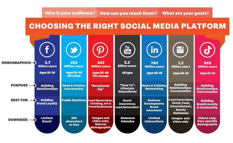 how-to-choose-social-media-platform