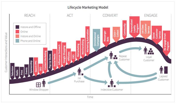 Customer-interaction-lifecycle-framework-ecommerce-marketing