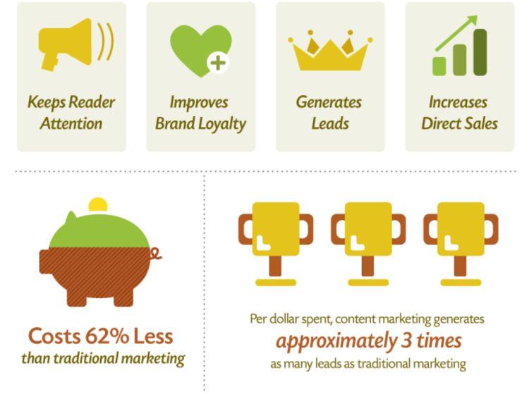 benefits-Inbound-marketing