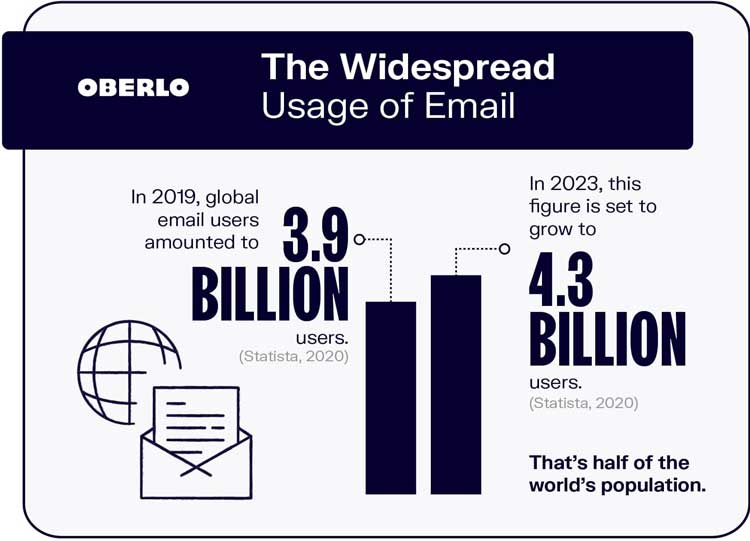 email-traffic-2021