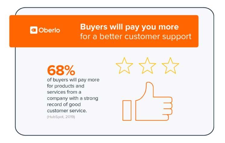 good-customer-service-statistic
