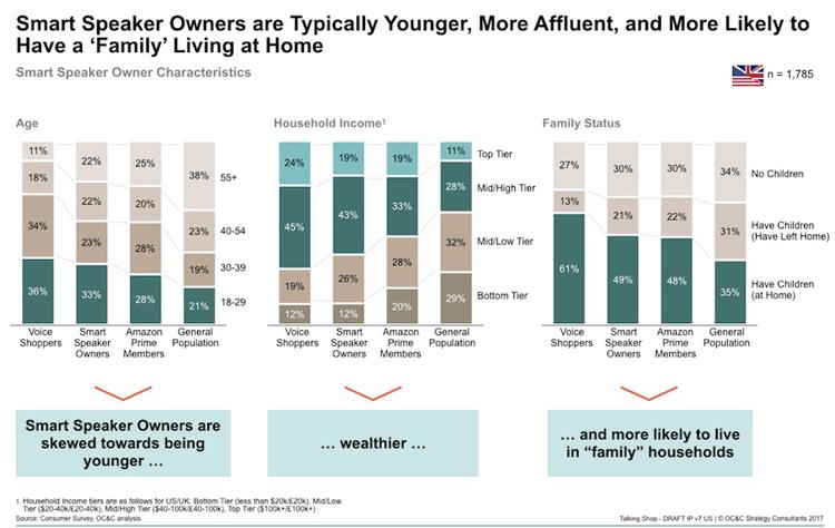voice-ecommerce-demographics