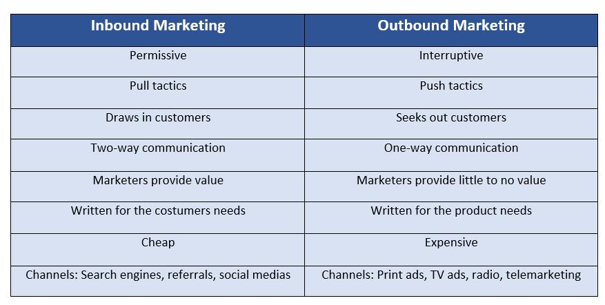 paldesk-inbound-vs-outbound-marketing