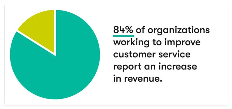 why-customer-service-is-important