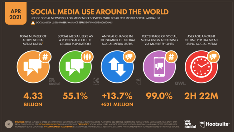 socal-media-trends-2021