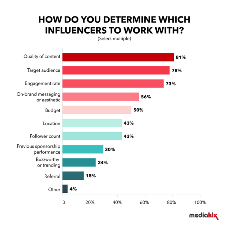 influencer-collaboration-statistic
