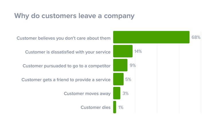 reason-unhappy-customers