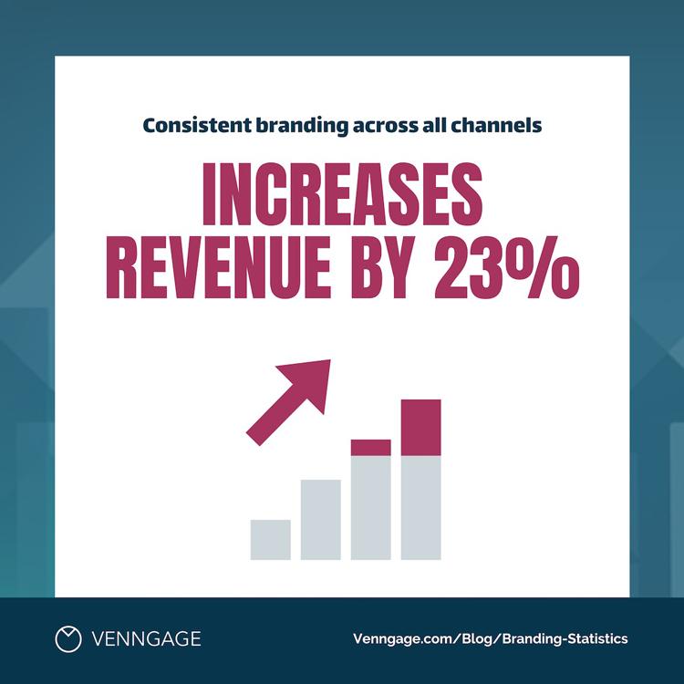Branding-increases-revenue